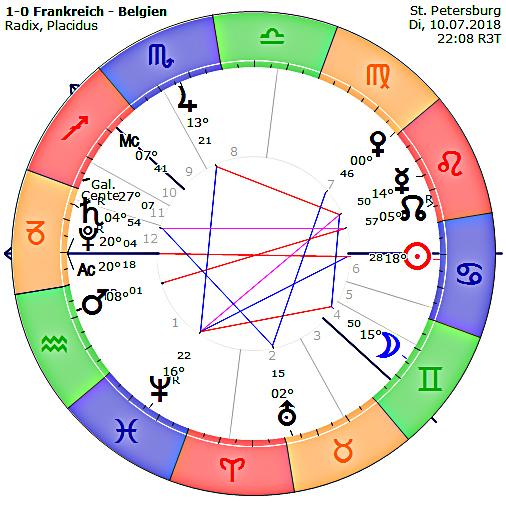 https://www.astrologie-zeitung.de/images/0Hari2018/FIFA_WM2018/FrankreichBelgien10.jpg