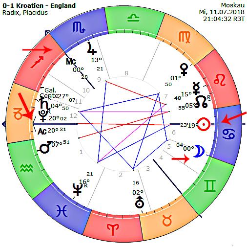 https://www.astrologie-zeitung.de/images/0Hari2018/FIFA_WM2018/KroatienEngland01.jpg
